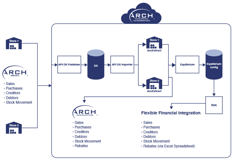Arch Financial Integration – diagram