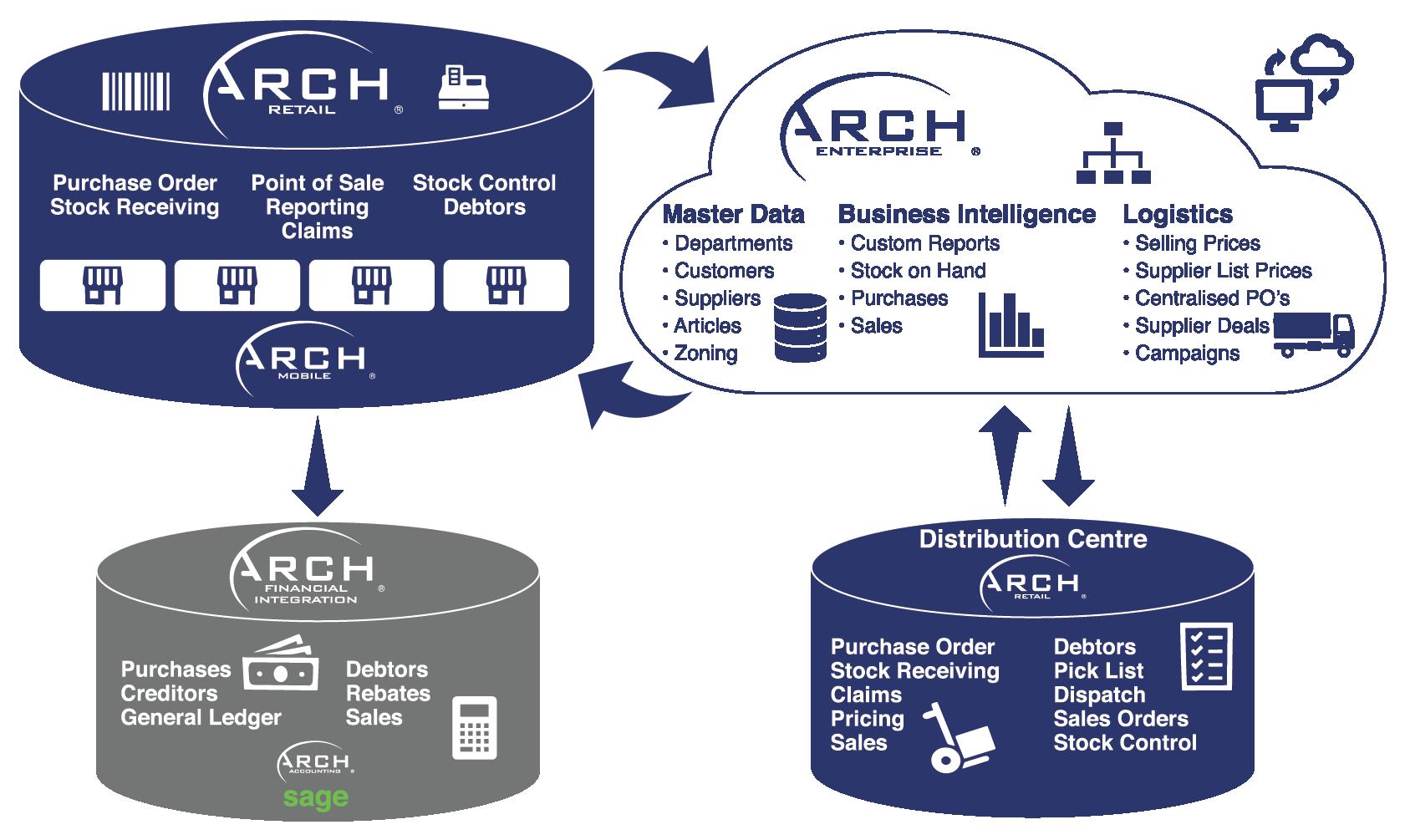Arch Enterprise Diagram